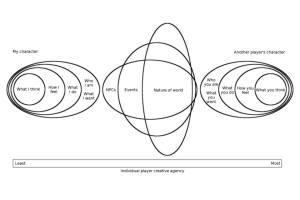 Nested agency model